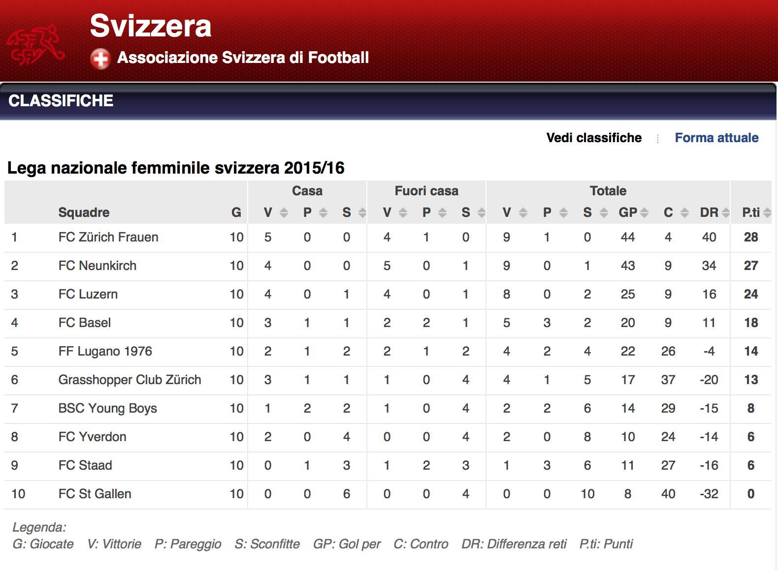 campionato-svizzero