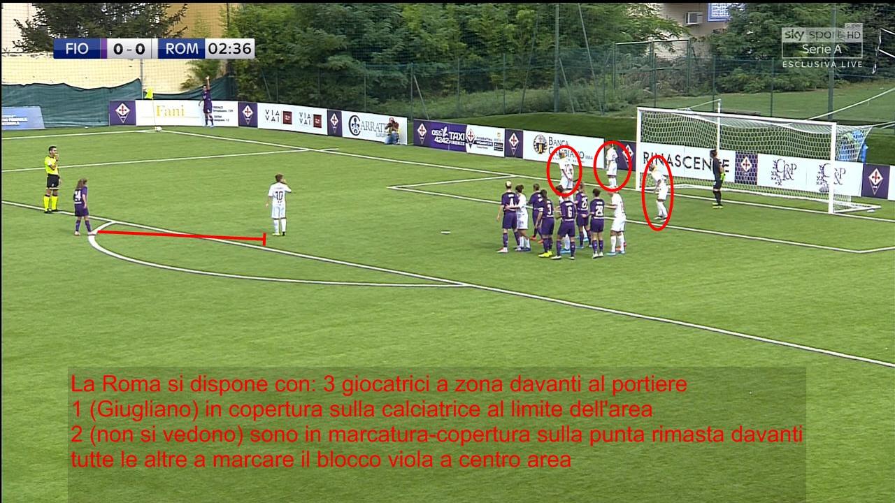 Oltre Che Di Match Analysis Oggi Parleremo Anche Di Team Studio Calcio Femminile Italiano